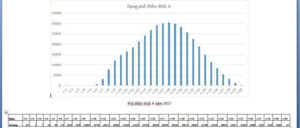 pho-diem-khoi-a-2017