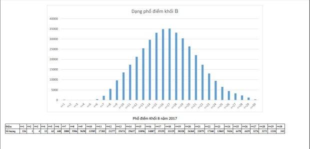 pho-diem-khoi-b-2017