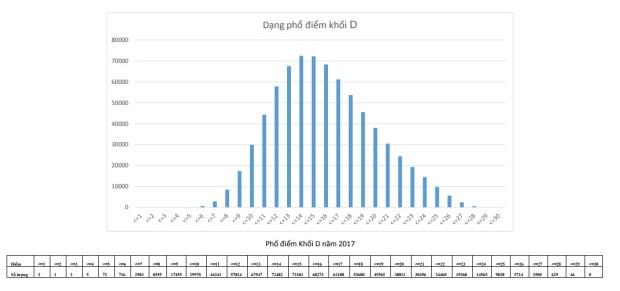 pho-diem-khoi-d-2017